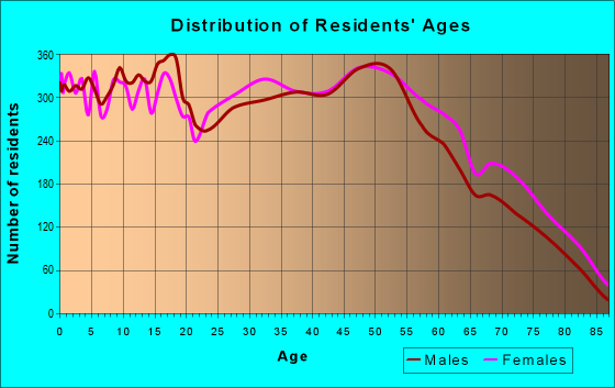 Age and Sex of Residents in zip code 43207