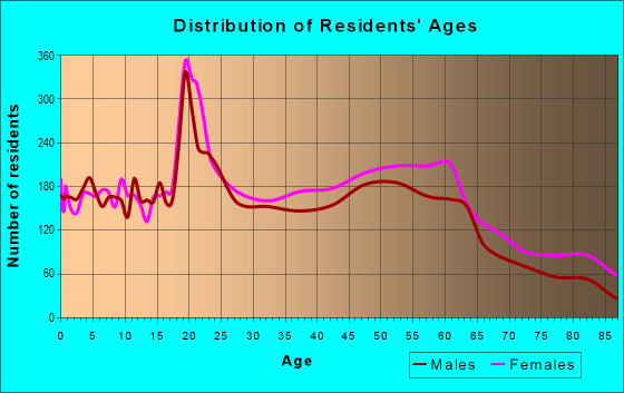 Age and Sex of Residents in zip code 43209