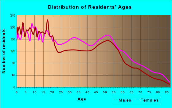 Age and Sex of Residents in zip code 43211