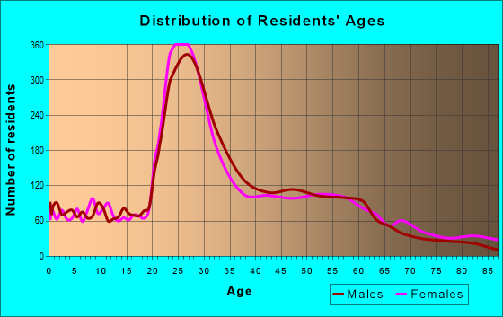 Age and Sex of Residents in zip code 43212