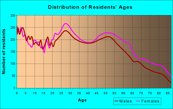 Age and Sex of Residents in zip code 43213