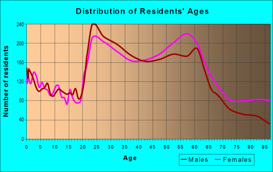 Age and Sex of Residents in zip code 43214