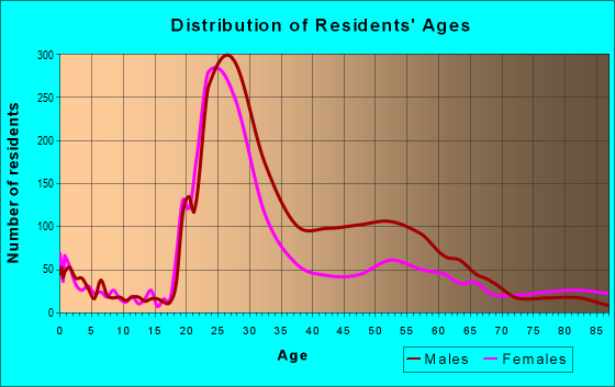 Age and Sex of Residents in zip code 43215