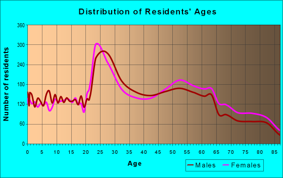 Age and Sex of Residents in zip code 43220