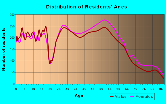 Age and Sex of Residents in zip code 43221