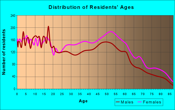 Age and Sex of Residents in zip code 43227