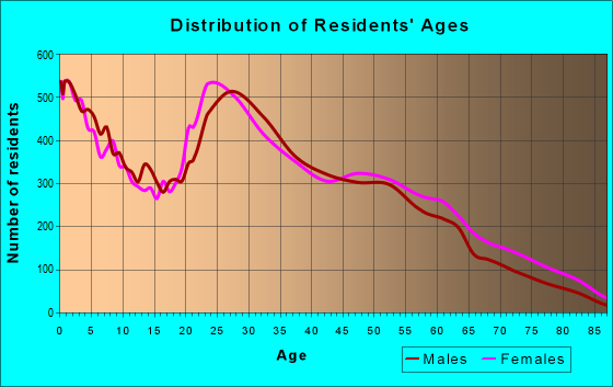 Age and Sex of Residents in zip code 43228
