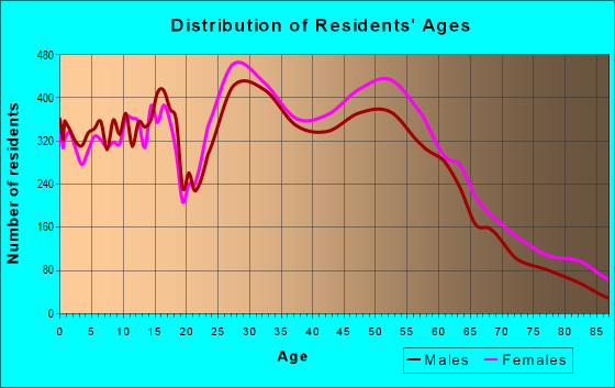 Age and Sex of Residents in zip code 43230