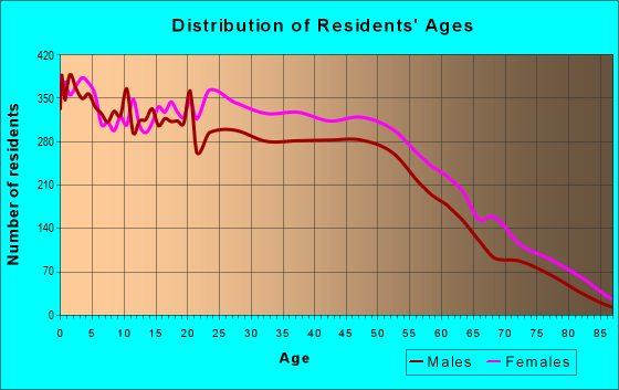 Age and Sex of Residents in zip code 43232
