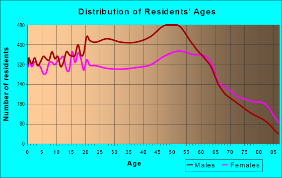 Age and Sex of Residents in zip code 43302