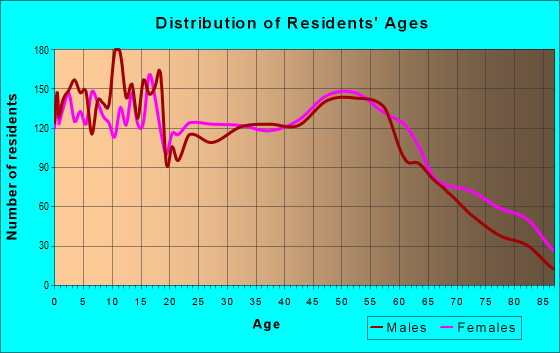 Age and Sex of Residents in zip code 43311