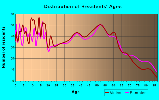 Age and Sex of Residents in zip code 43316