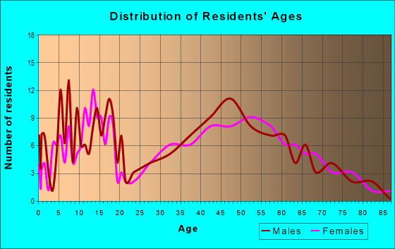 Age and Sex of Residents in zip code 43319