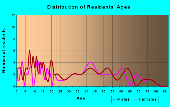 Age and Sex of Residents in zip code 43322