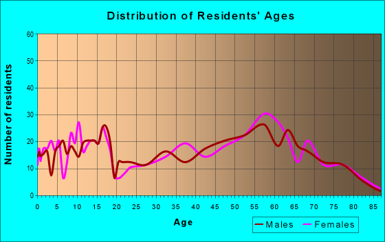 Age and Sex of Residents in zip code 43324