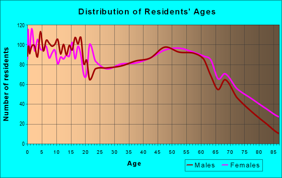 Age and Sex of Residents in zip code 43326