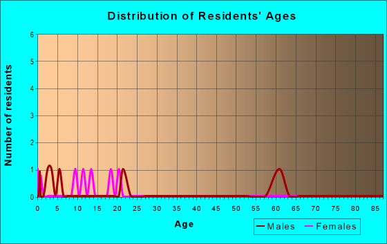 Age and Sex of Residents in zip code 43336