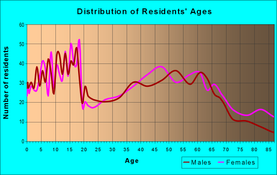 Age and Sex of Residents in zip code 43357