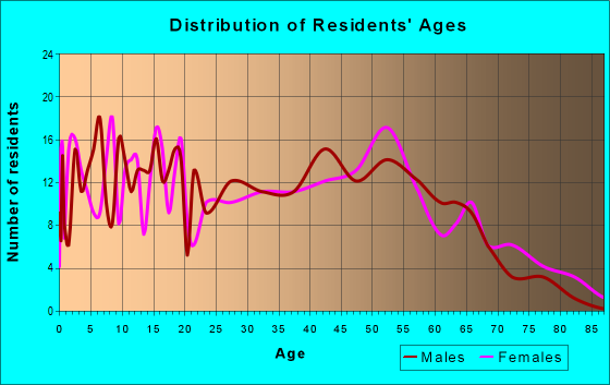 Age and Sex of Residents in zip code 43406