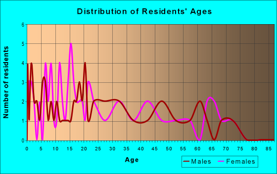 Age and Sex of Residents in zip code 43408