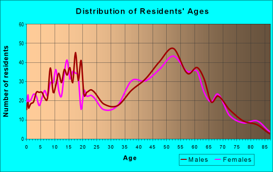 Age and Sex of Residents in zip code 43412