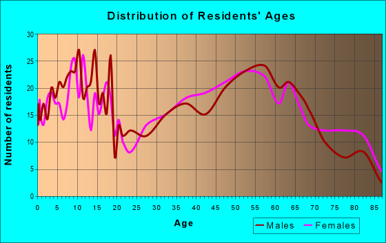 Age and Sex of Residents in zip code 43416