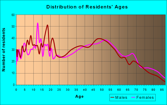 Age and Sex of Residents in zip code 43431