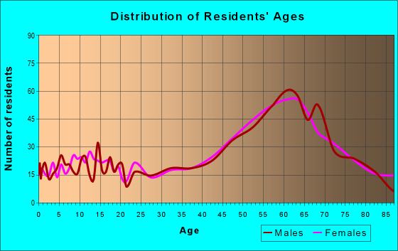 Age and Sex of Residents in zip code 43440