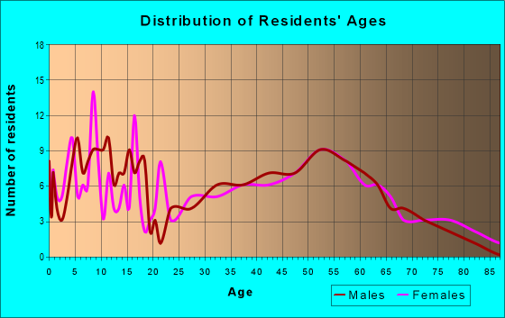 Age and Sex of Residents in zip code 43442