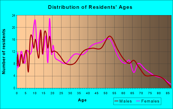 Age and Sex of Residents in zip code 43443