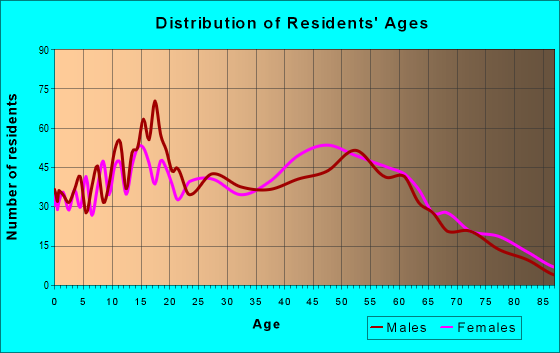 Age and Sex of Residents in zip code 43460