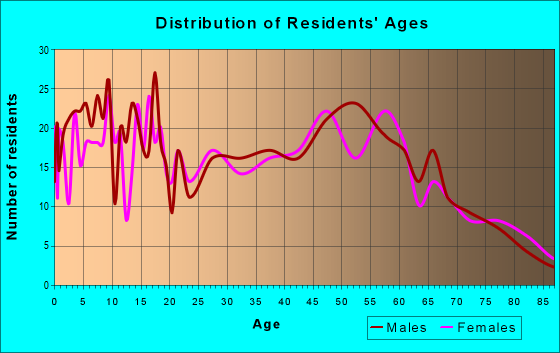 Age and Sex of Residents in zip code 43518