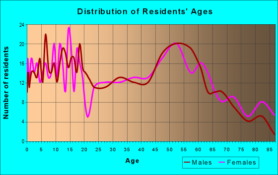 Age and Sex of Residents in zip code 43527