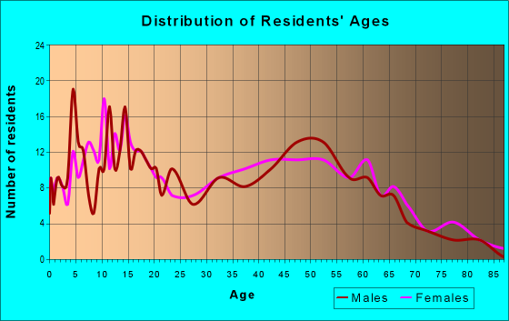 Age and Sex of Residents in zip code 43540