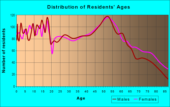 Age and Sex of Residents in zip code 43545
