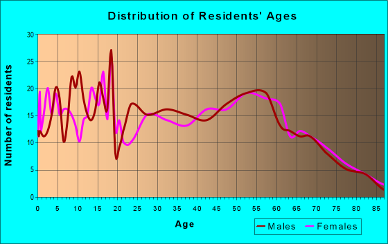 Age and Sex of Residents in zip code 43554