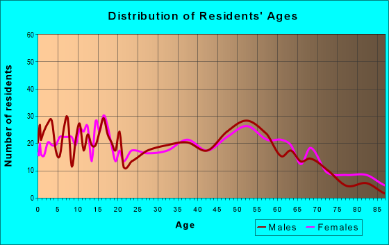 Age and Sex of Residents in zip code 43570