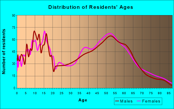 Age and Sex of Residents in zip code 43571