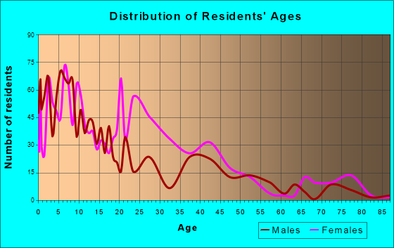 Age and Sex of Residents in zip code 43602