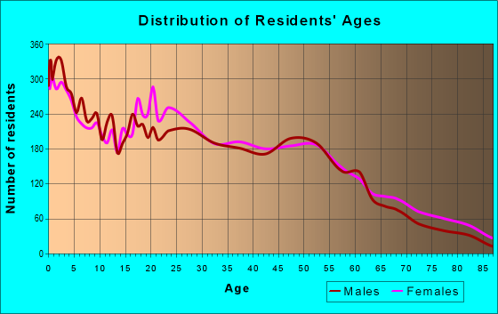 Age and Sex of Residents in zip code 43605