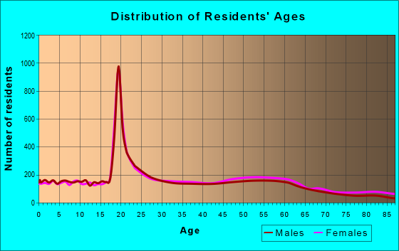Age and Sex of Residents in zip code 43606