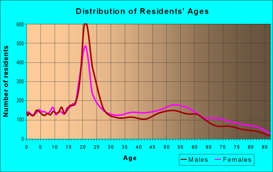 Age and Sex of Residents in zip code 43607
