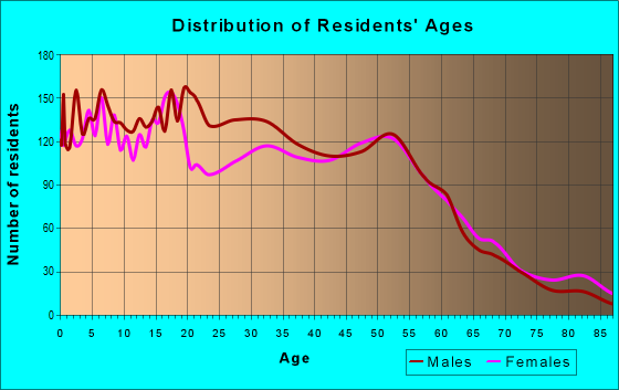 Age and Sex of Residents in zip code 43608