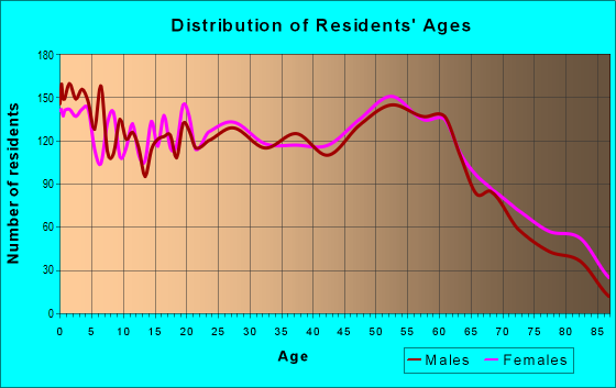 Age and Sex of Residents in zip code 43611