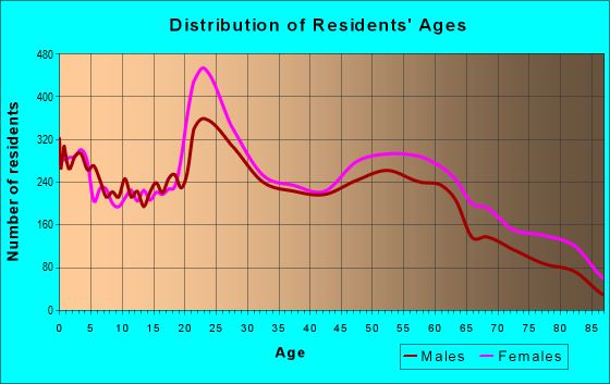 Age and Sex of Residents in zip code 43615