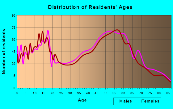 Age and Sex of Residents in zip code 43617