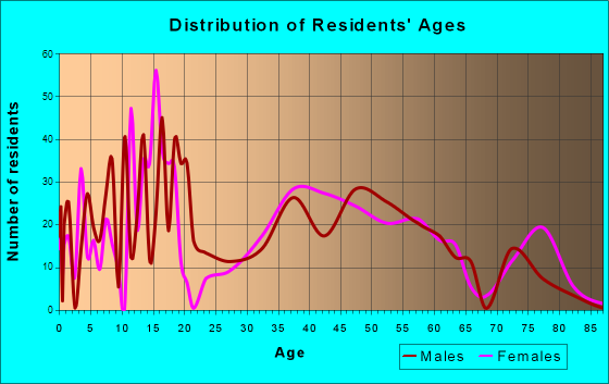 Age and Sex of Residents in zip code 43618
