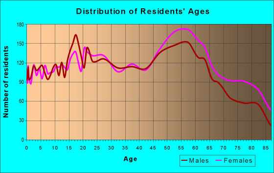 Age and Sex of Residents in zip code 43623