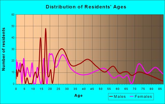 Age and Sex of Residents in zip code 43624