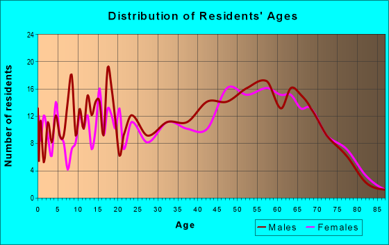 Age and Sex of Residents in zip code 43716